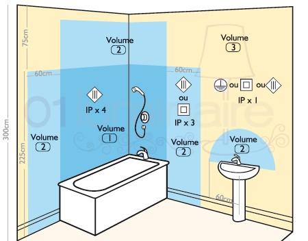 norme sécurité salle de bain