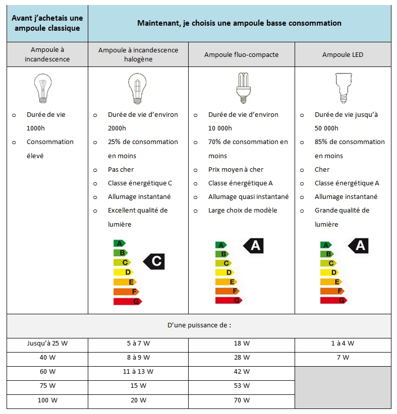 guide d'achat ampoules basse consommation
