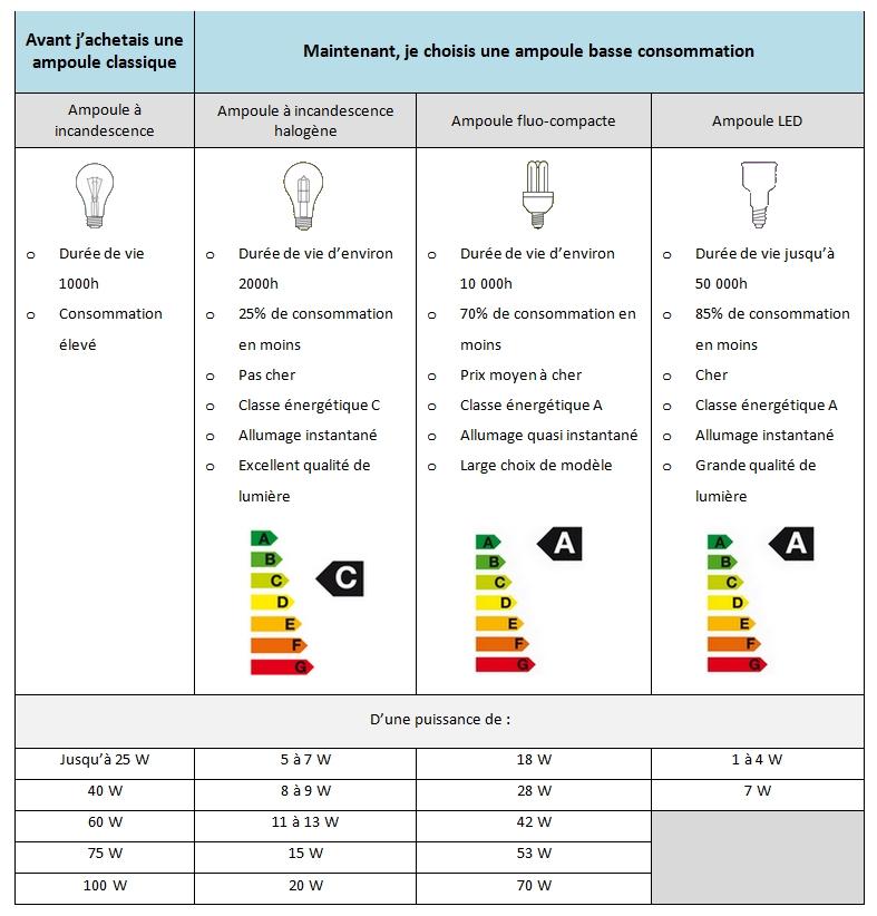 guide luminaire