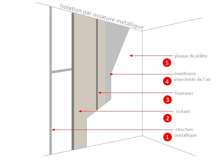 isolation par ossature métallique
